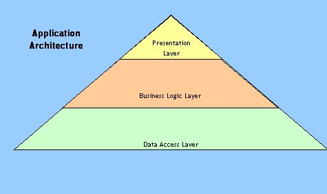 Architectural overview presentation business logic and data application architecture concepts ccuart
