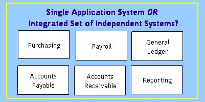 Scope of an Application System
